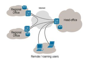 VPN - explained