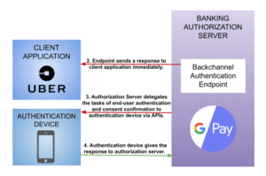 Authentication and consent confirmation in CIBA