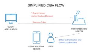 Simplified CIBA Flow