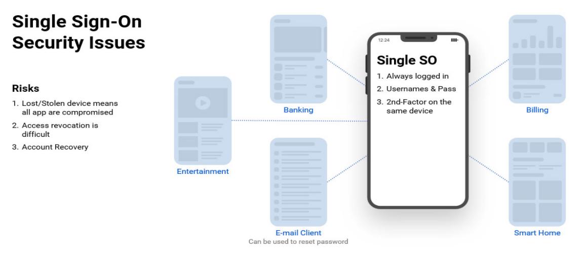 sso for mobile apps